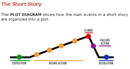 Outline example literary analysis